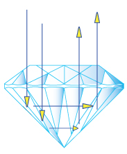 Why a Diamond's Cut Matters So Much